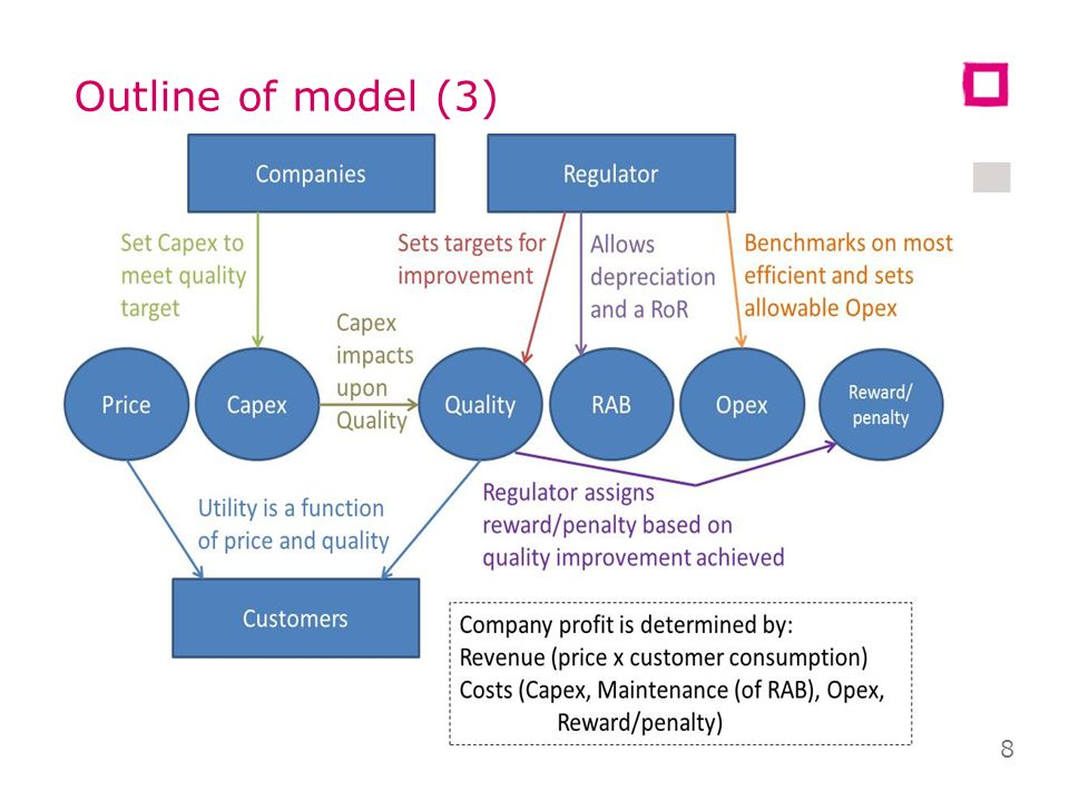 Outline of model (2) Customer utility depends on quality and price Companies profits determined by revenue (a function of price) and costs (a function