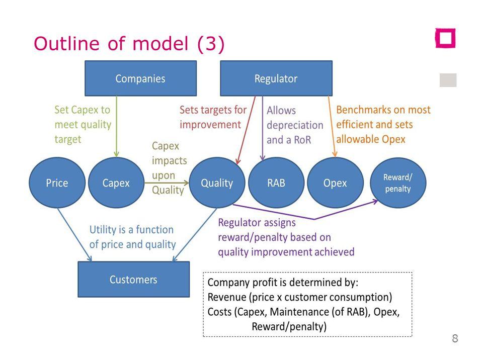 Outline of model (3) 8