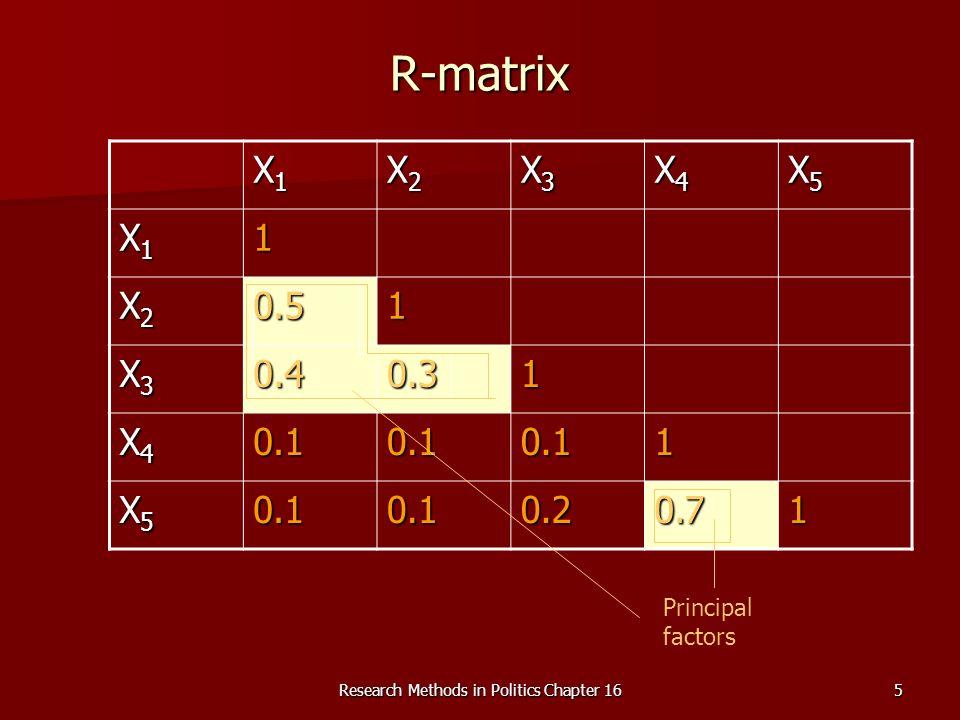 5 R-matrix X1X1X1X1 X2X2X2X2 X3X3X3X3 X4X4X4X4 X5X5X5X5 X1X1X1X11 X2X2X2X20.51 X3X3X3X30.40.31 X4X4X4X40.10.10.11 X5X5X5X50.10.10.20.71 Principal factors