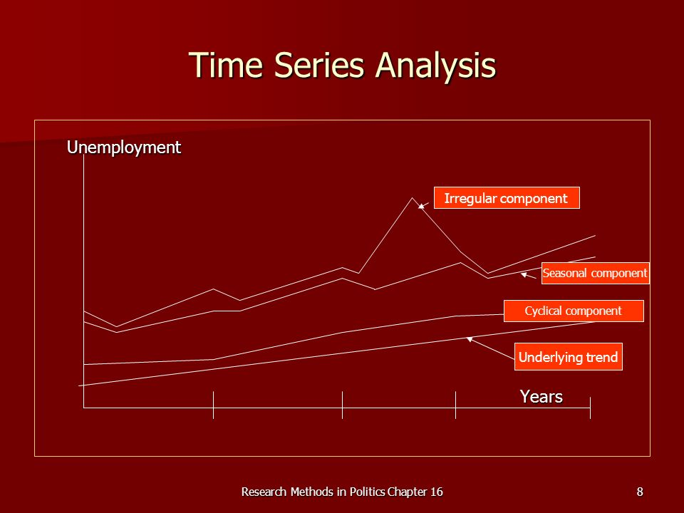 Research Methods in Politics Chapter 168 Time Series Analysis UnemploymentYears Underlying trend Seasonal component Irregular component Cyclical component