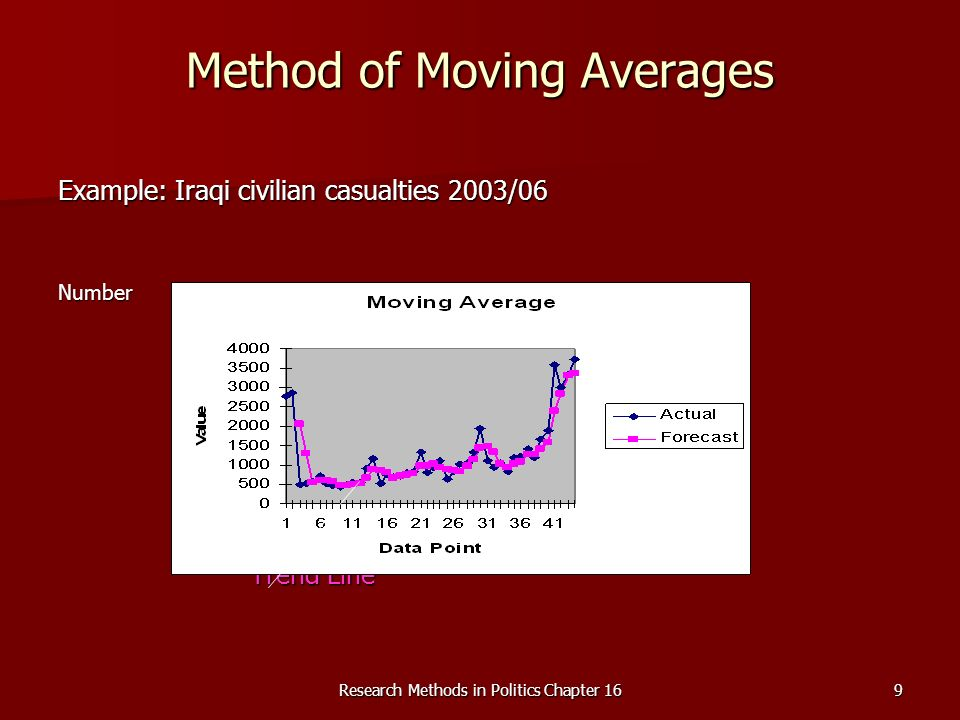 Research Methods in Politics Chapter 169 Method of Moving Averages Example: Iraqi civilian casualties 2003/06 NumberMonths Trend Line