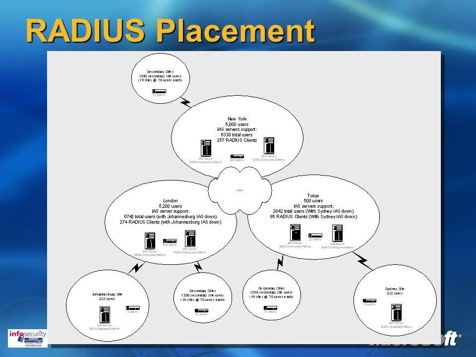 RADIUS Placement