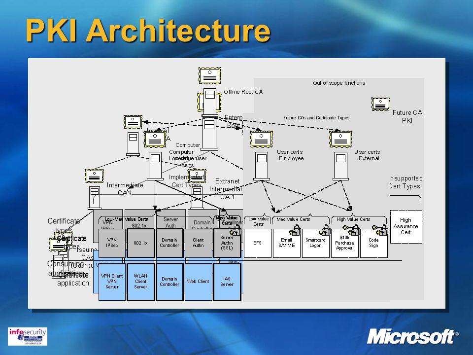 PKI Architecture
