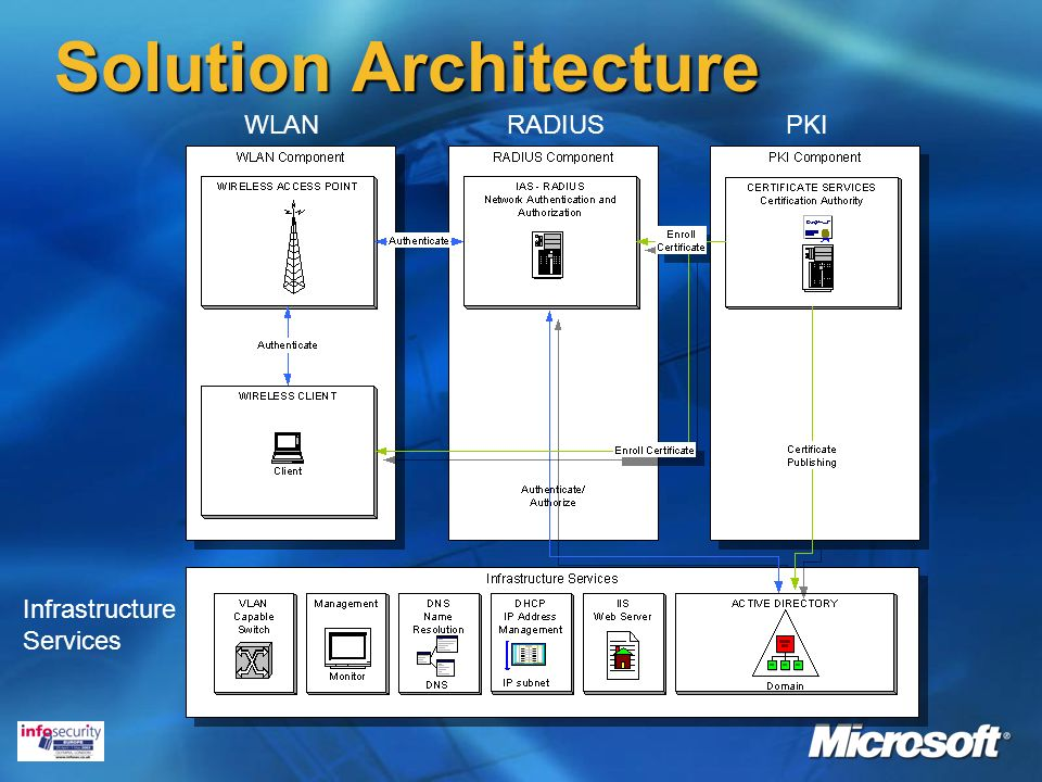 WLAN Solution Architecture RADIUS Infrastructure Services PKI