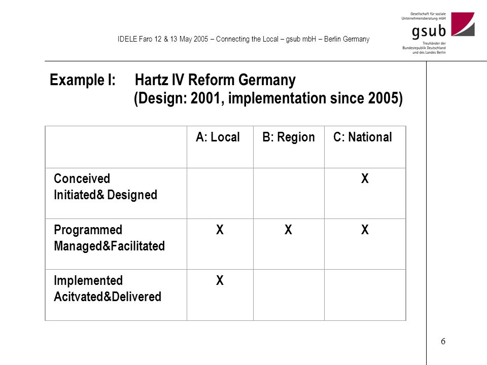 6 IDELE Faro 12 & 13 May 2005 – Connecting the Local – gsub mbH – Berlin Germany Example I: Hartz IV Reform Germany (Design: 2001, implementation since 2005) A: LocalB: RegionC: National Conceived Initiated& Designed X Programmed Managed&Facilitated XXX Implemented Acitvated&Delivered X