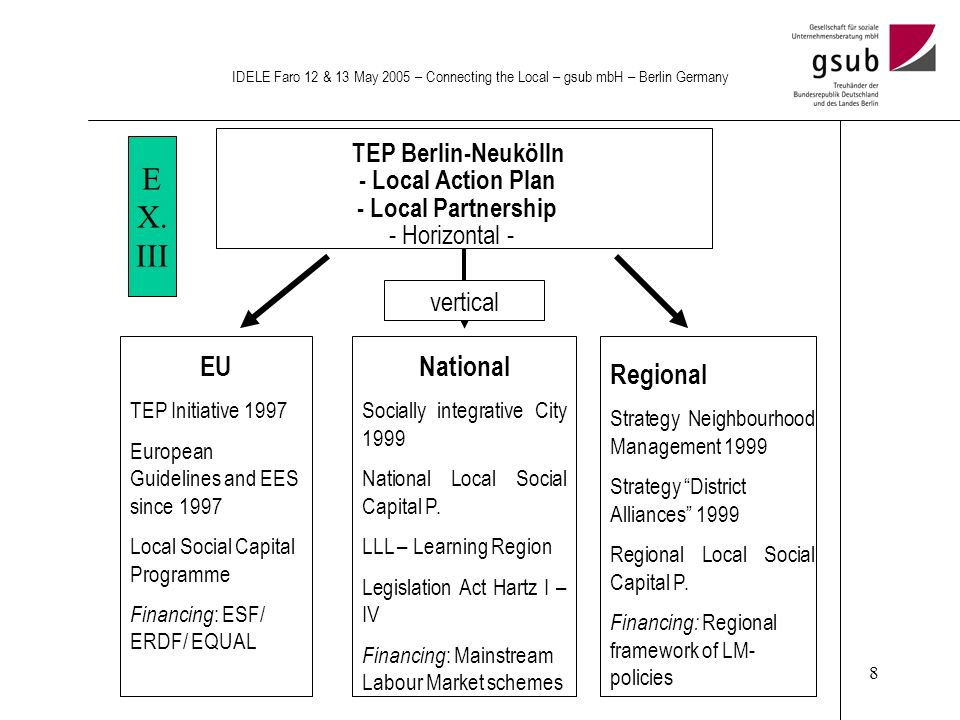 8 IDELE Faro 12 & 13 May 2005 – Connecting the Local – gsub mbH – Berlin Germany EU TEP Initiative 1997 European Guidelines and EES since 1997 Local Social Capital Programme Financing : ESF/ ERDF/ EQUAL TEP Berlin-Neukölln - Local Action Plan - Local Partnership - Horizontal - National Socially integrative City 1999 National Local Social Capital P.
