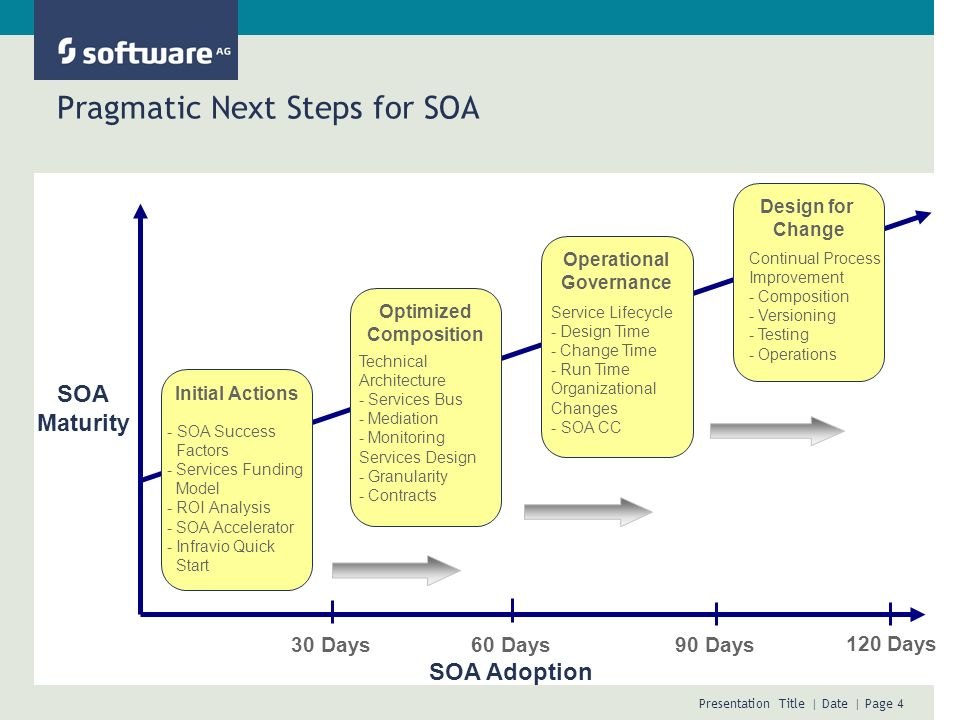 Presentation Title | Date | Page 5 Gap Analysis An industry Best Practice is to augment your existing governance structure with a support group or competency center for successfully deploying any new technology.