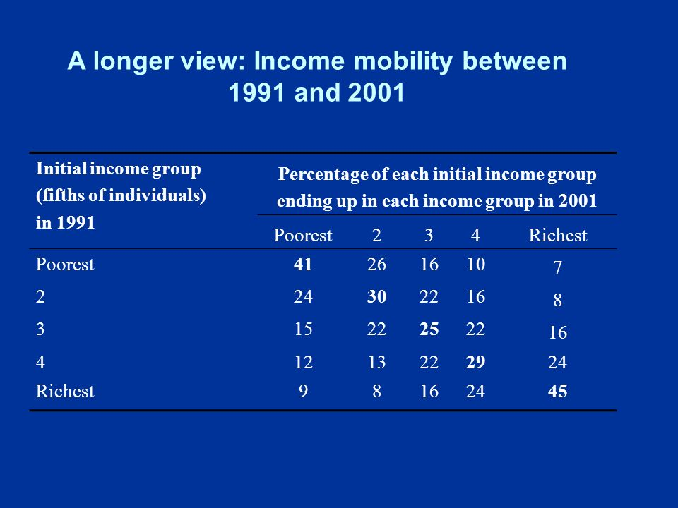 Initial income group (fifths of individuals) in 1991 Percentage of each initial income group ending up in each income group in 2001 Poorest234Richest Poorest Richest A longer view: Income mobility between 1991 and 2001