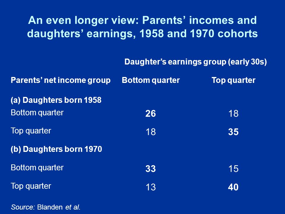 An even longer view: Parents incomes and daughters earnings, 1958 and 1970 cohorts Daughters earnings group (early 30s) Parents net income groupBottom quarterTop quarter (a) Daughters born 1958 Bottom quarter 2618 Top quarter 1835 (b) Daughters born 1970 Bottom quarter 3315 Top quarter 1340 Source: Blanden et al.