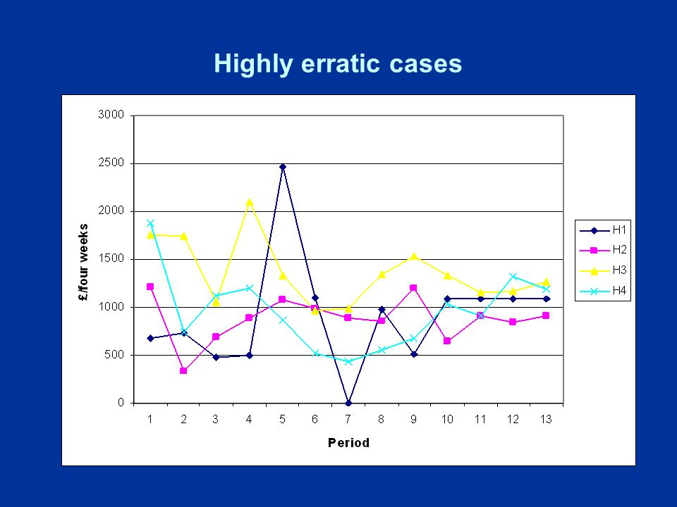 Highly erratic cases