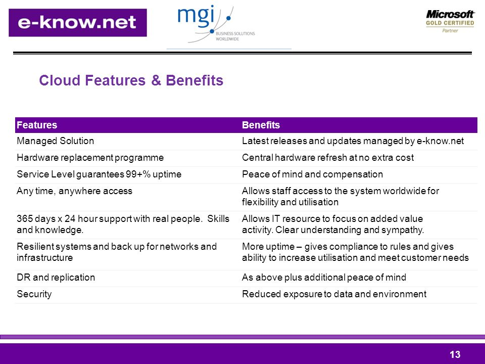 Cloud Features & Benefits Features Benefits Managed SolutionLatest releases and updates managed by e-know.net Hardware replacement programmeCentral ha