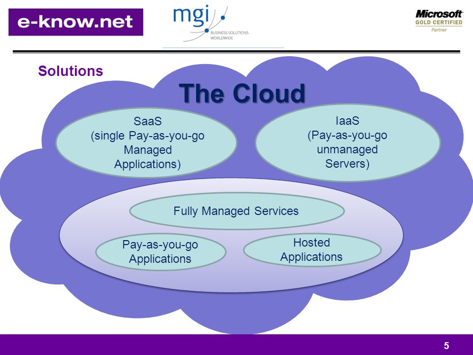Solutions 5 The Cloud SaaS (single Pay-as-you-go Managed Applications) IaaS (Pay-as-you-go unmanaged Servers) Fully Managed Services Pay-as-you-go Applications Hosted Applications