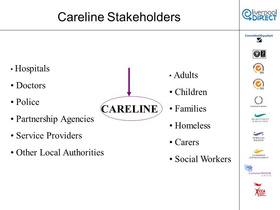 Careline Domestic Violence Pilot Aims of Pilot Multi-Agency Preventative Service: Referral Point – Police Domestic Violence Unit Direct Link to Careline