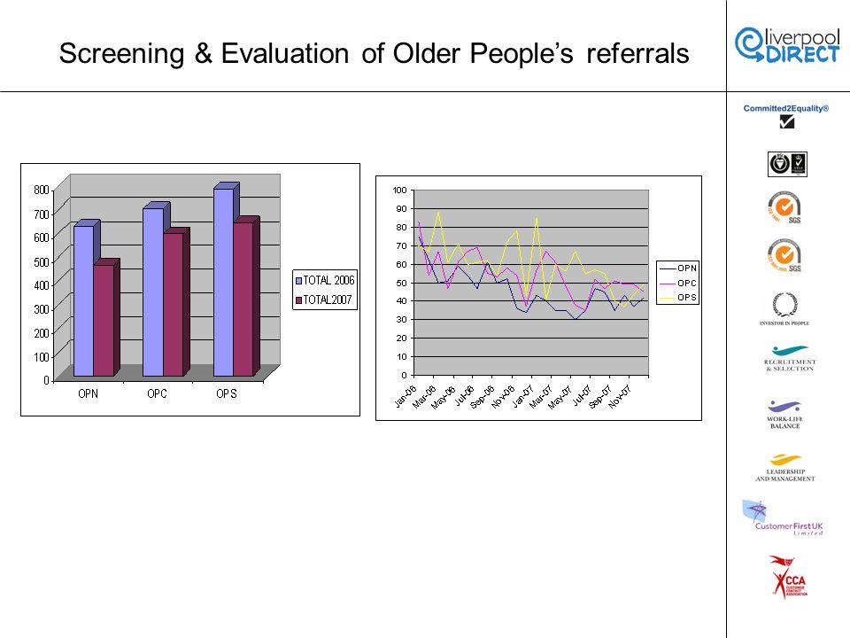Screening & Evaluation of Older Peoples referrals