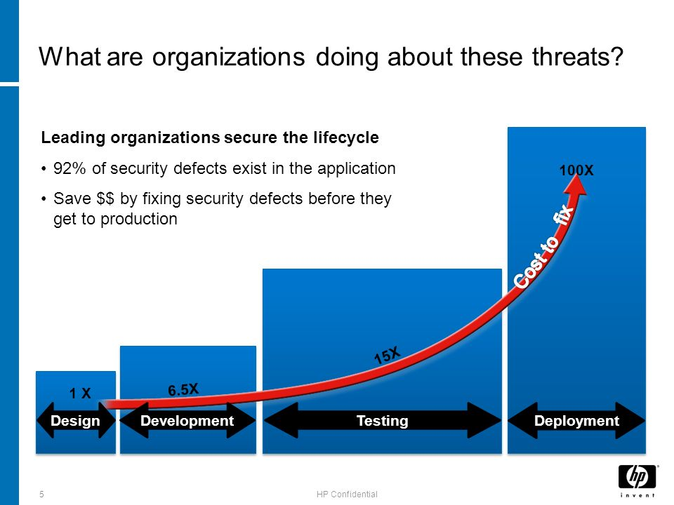HP Confidential What are organizations doing about these threats.