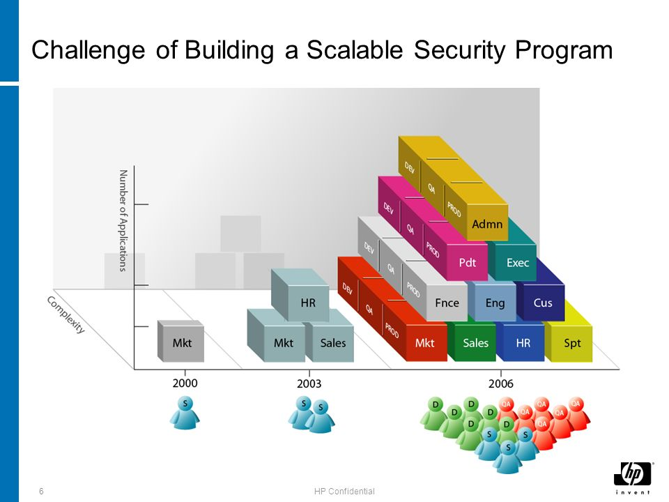 HP Confidential 6 Challenge of Building a Scalable Security Program