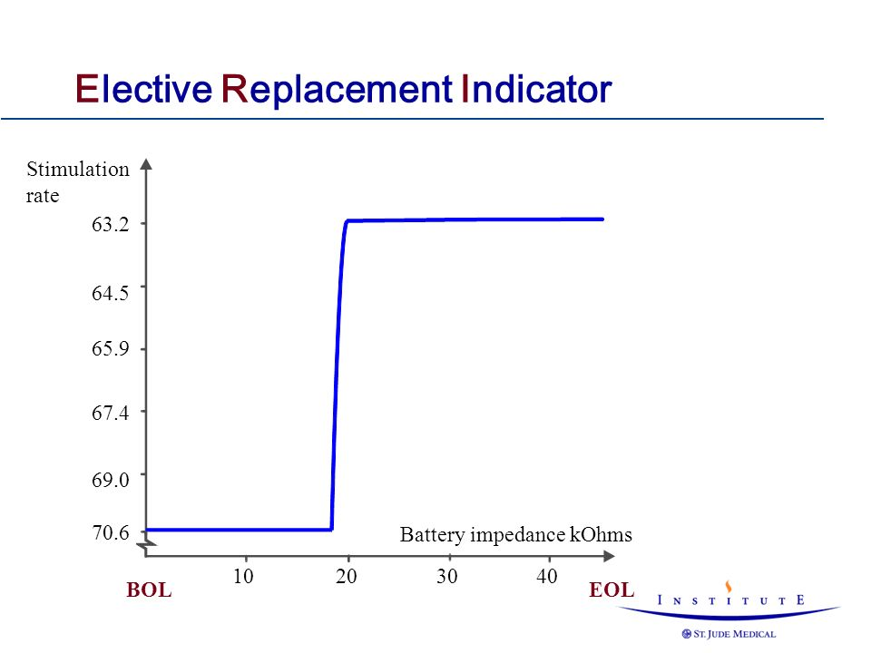Stimulation rate 63.2 65.9 67.4 69.0 70.6 64.5 EOLBOL 10203040 Battery impedance kOhms Elective Replacement Indicator