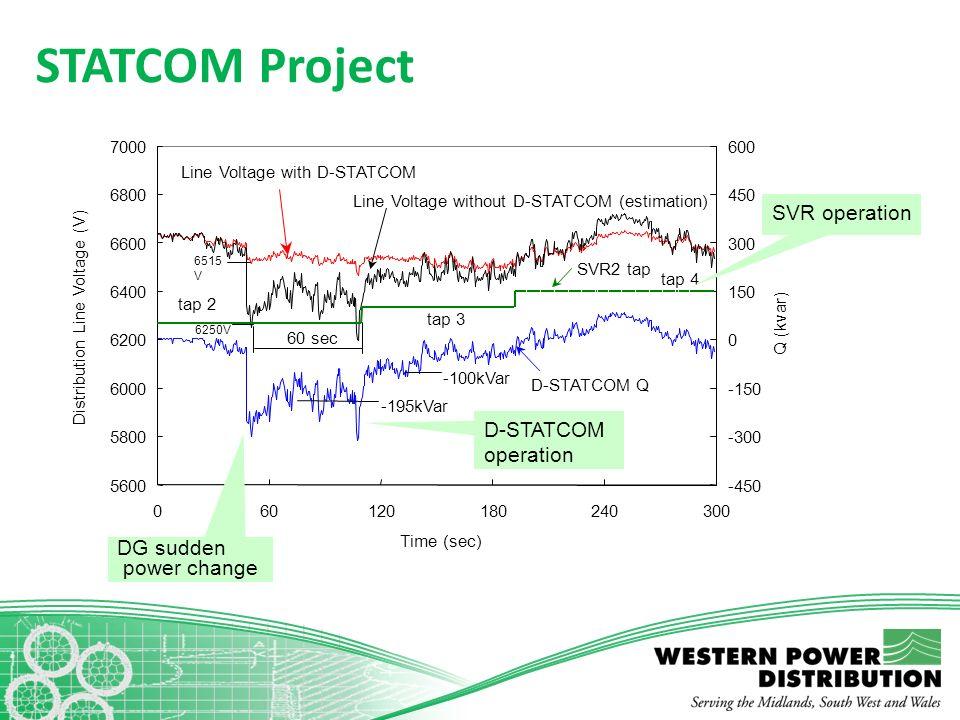STATCOM Project 5600 5800 6000 6200 6400 6600 6800 7000 060120180240300 Time (sec) Distribution Line Voltage (V) -450 -300 -150 0 150 300 450 600 Q (k