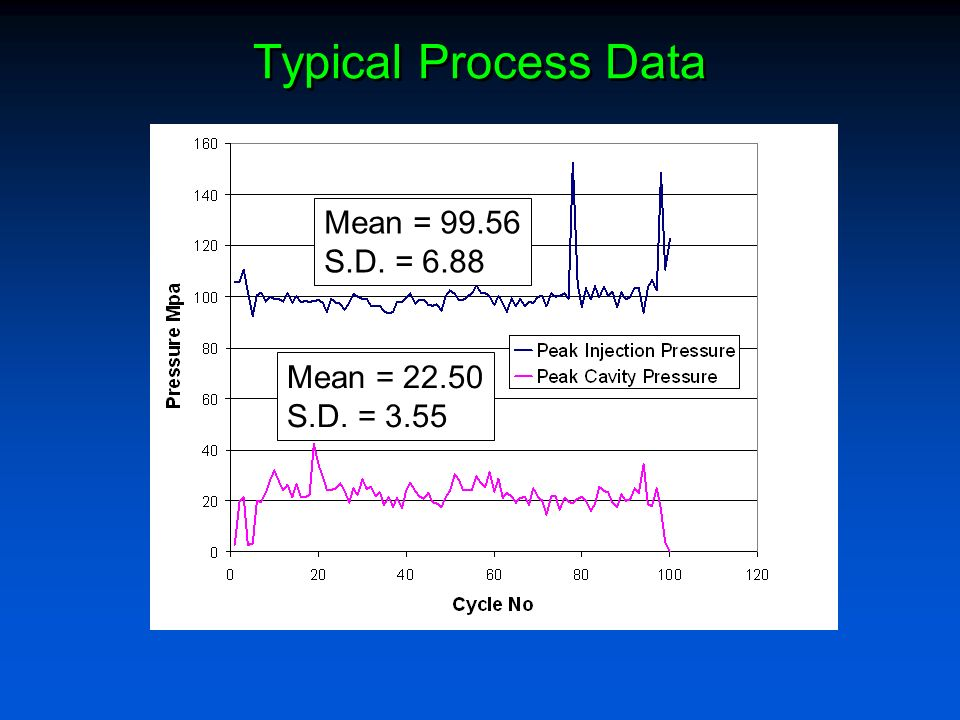 Typical Process Data Mean = S.D. = 6.88 Mean = S.D. = 3.55
