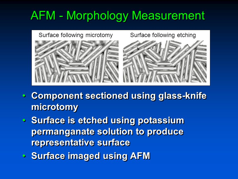 AFM - Morphology Measurement Component sectioned using glass-knife microtomy Surface is etched using potassium permanganate solution to produce representative surface Surface imaged using AFM Component sectioned using glass-knife microtomy Surface is etched using potassium permanganate solution to produce representative surface Surface imaged using AFM Surface following microtomySurface following etching
