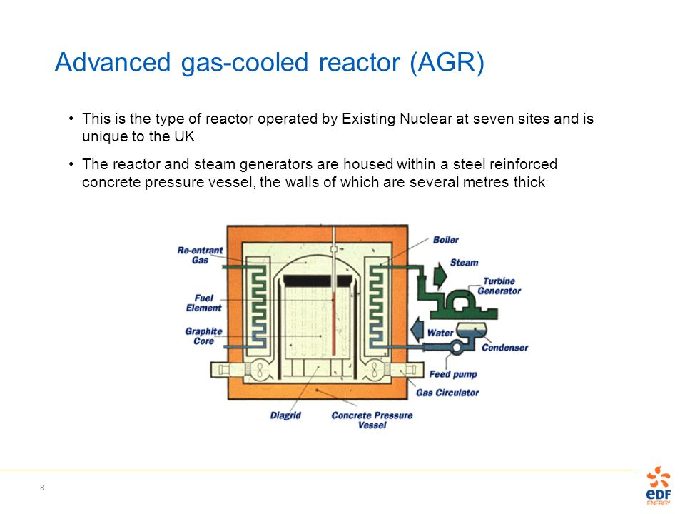 8 Advanced gas-cooled reactor (AGR) This is the type of reactor operated by Existing Nuclear at seven sites and is unique to the UK The reactor and st