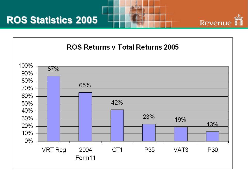 ROS Statistics 2005