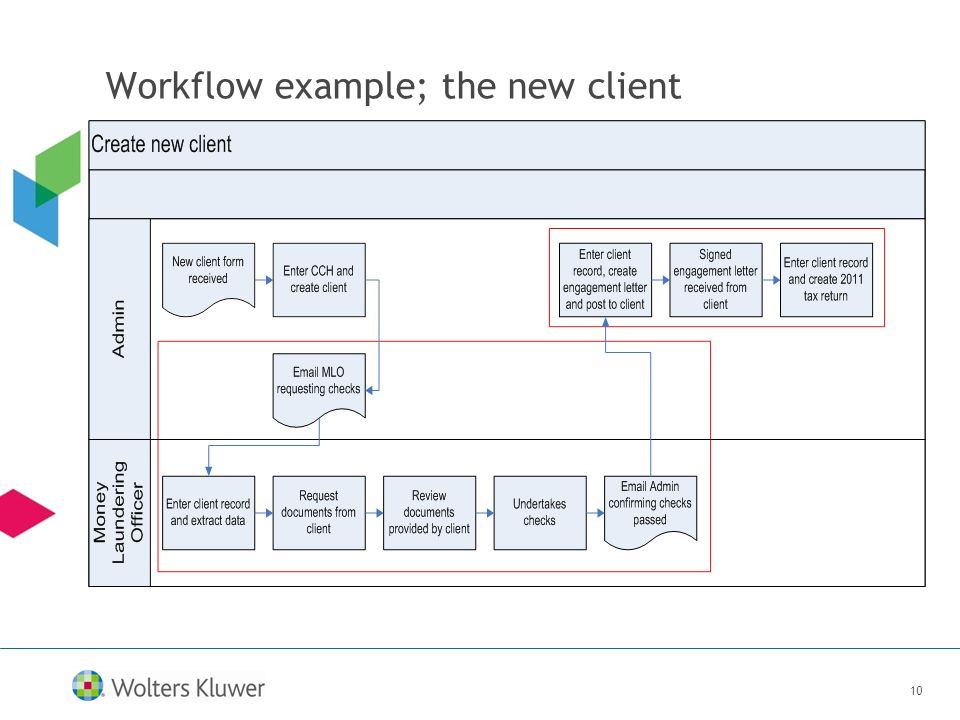 10 Workflow example; the new client