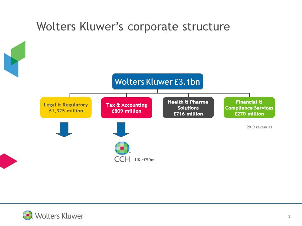 3 Wolters Kluwers corporate structure 2010 revenues UK c£50m