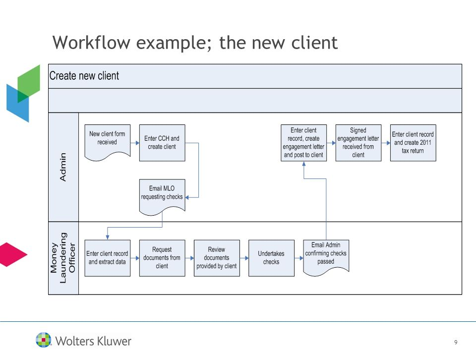 9 Workflow example; the new client