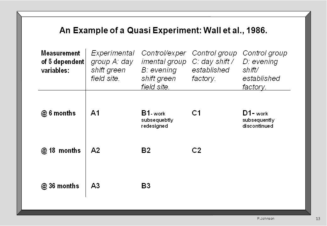P.Johnson 13 An Example of a Quasi Experiment: Wall et al., 1986.