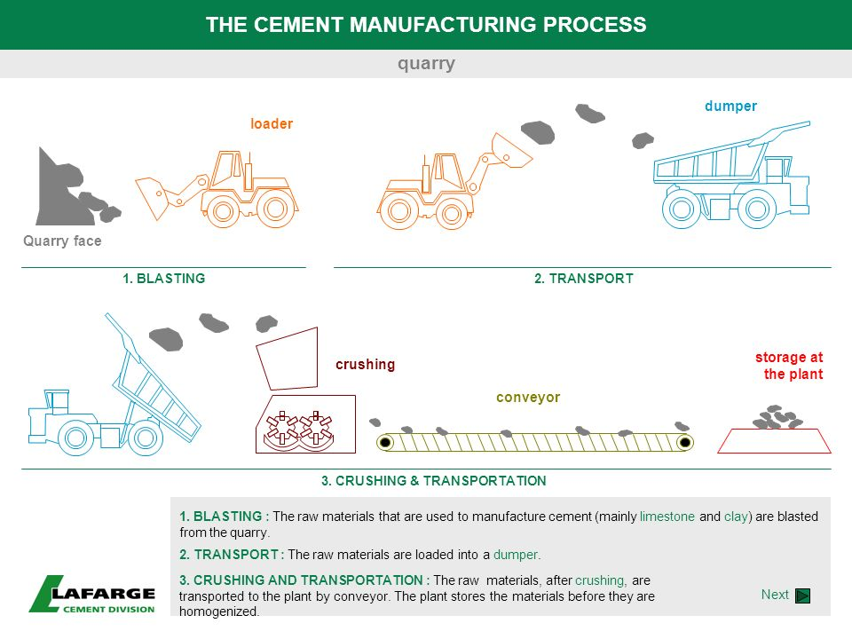 THE CEMENT MANUFACTURING PROCESS 1. BLASTING : The raw materials that are used to manufacture cement (mainly limestone and clay) are blasted from the