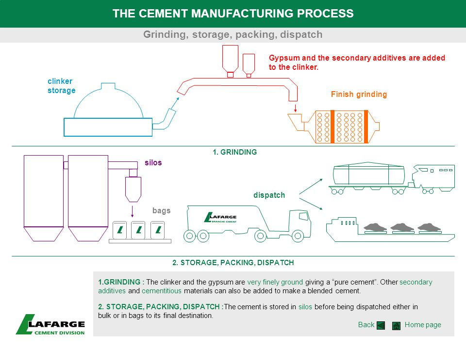 THE CEMENT MANUFACTURING PROCESS 1.GRINDING : The clinker and the gypsum are very finely ground giving a pure cement. Other secondary additives and ce