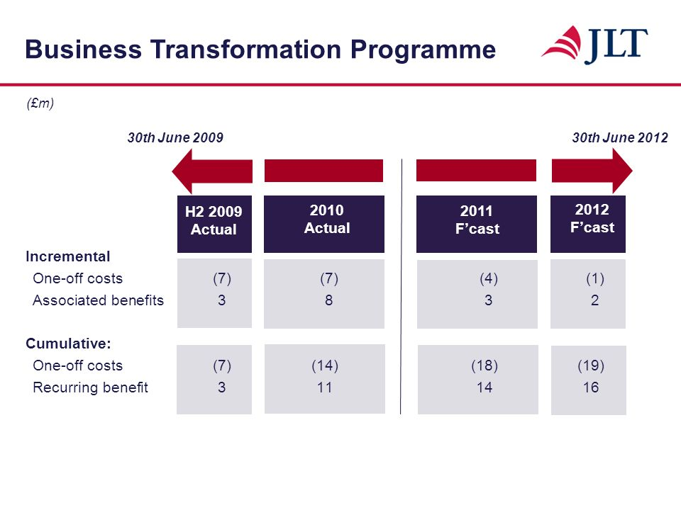 Net exceptional costs: Business Transformation Programme costs7.3 Integration of acquisitions 5.5 Other exceptional and non-recurring items(2.1) 10.7 Exceptional and non-recurring tax credits: Tax settlements 10.3 Tax saving on net exceptional and non-recurring costs Exceptional and Non-Recurring Items (£m)