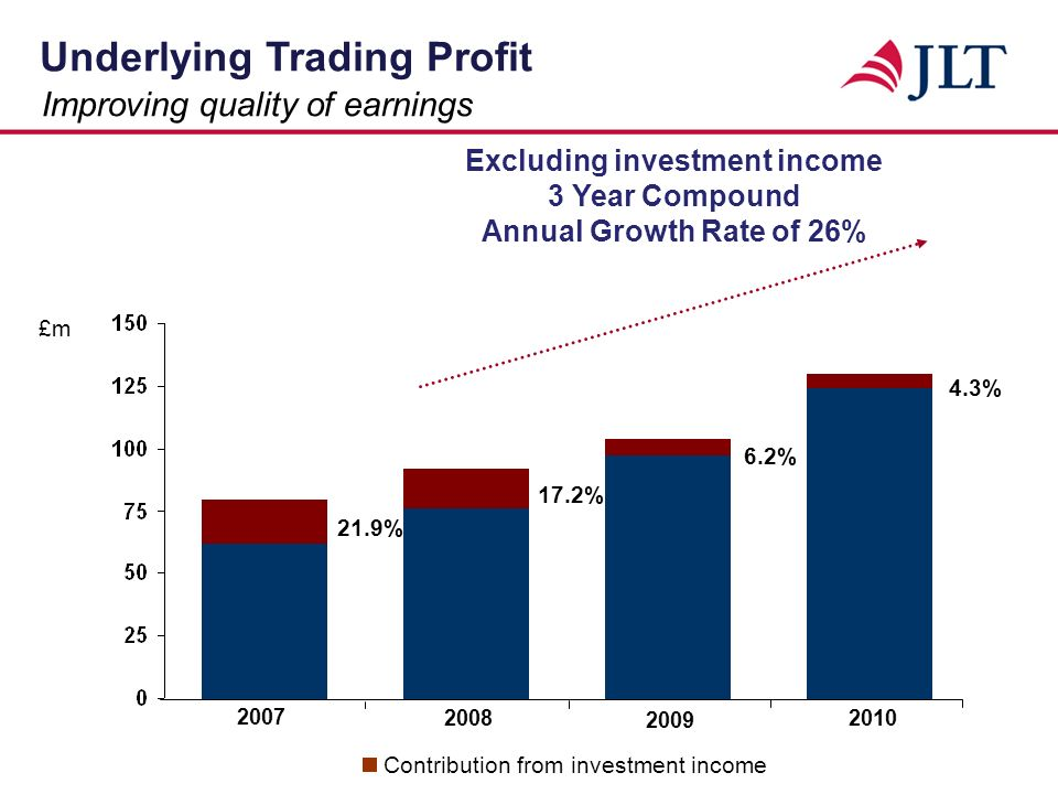 Underlying Trading Profit £m Year Compound Annual Growth Rate of 18%