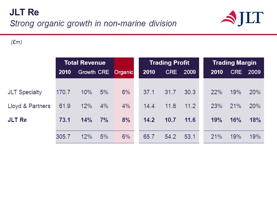 (£m) Lloyd & Partners Organic growth in a challenging market 2010GrowthCREOrganic2010CRE CRE2009 JLT Specialty %5%6% %19%20% Lloyd & Partners61.912%4%4% %21%20% JLT Re73.114%7%8% %16%18% %5%6% %19%19% Total RevenueTrading ProfitTrading Margin