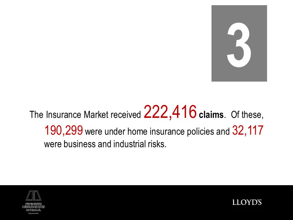 The Insurance Market received 222,416 claims. Of these, 190,299 were under home insurance policies and 32,117 were business and industrial risks. 3