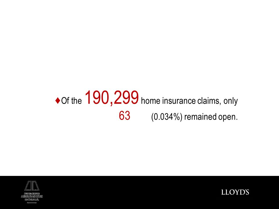 Of the 190,299 home insurance claims, only 63 (0.034%) remained open.