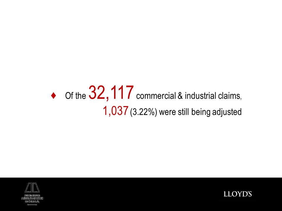 Of the 32,117 commercial & industrial claims, 1,037 (3.22%) were still being adjusted