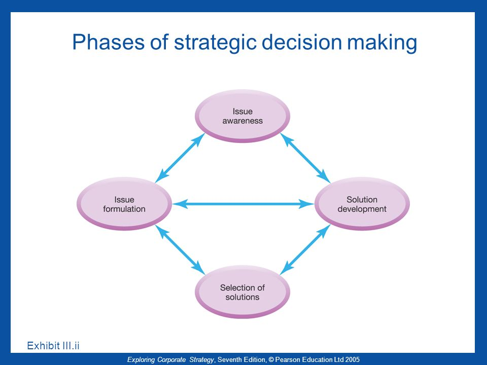 Exploring Corporate Strategy, Seventh Edition, © Pearson Education Ltd 2005 Phases of strategic decision making Exhibit III.ii