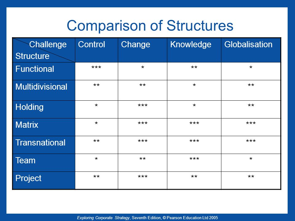 Exploring Corporate Strategy, Seventh Edition, © Pearson Education Ltd 2005 Comparison of Structures Challenge Structure ControlChangeKnowledgeGlobali