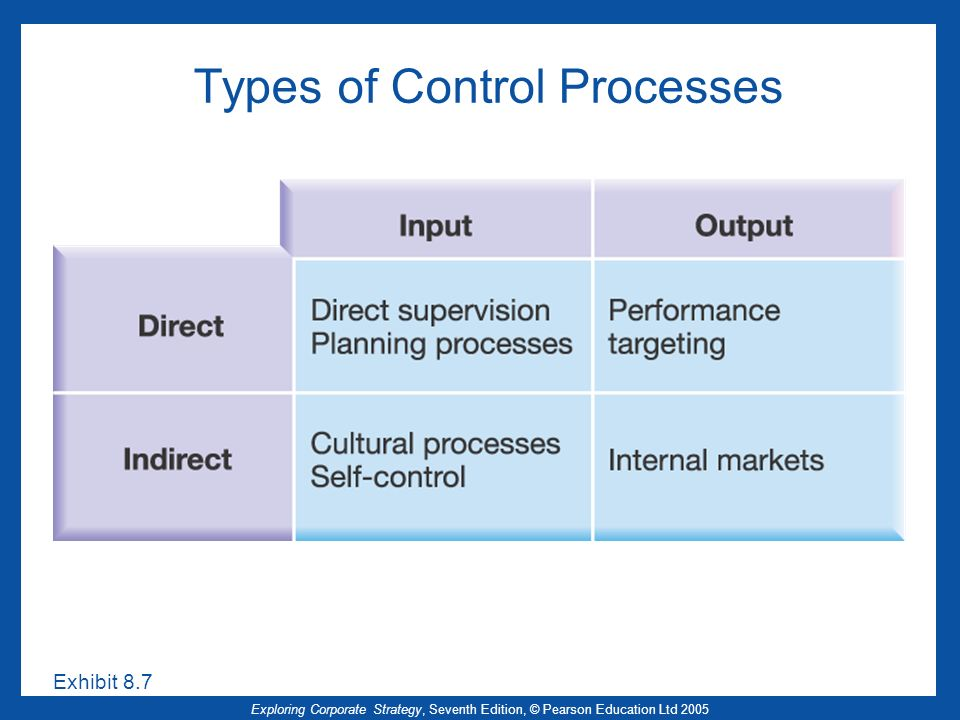Exploring Corporate Strategy, Seventh Edition, © Pearson Education Ltd 2005 Types of Control Processes Exhibit 8.7