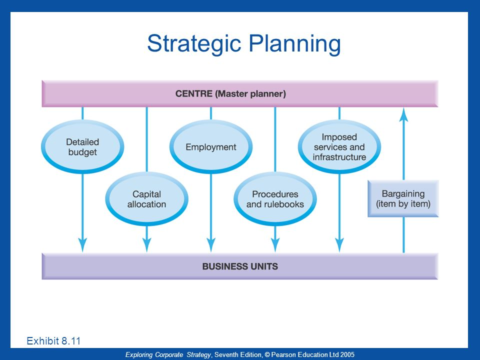 Exploring Corporate Strategy, Seventh Edition, © Pearson Education Ltd 2005 Strategic Planning Exhibit 8.11