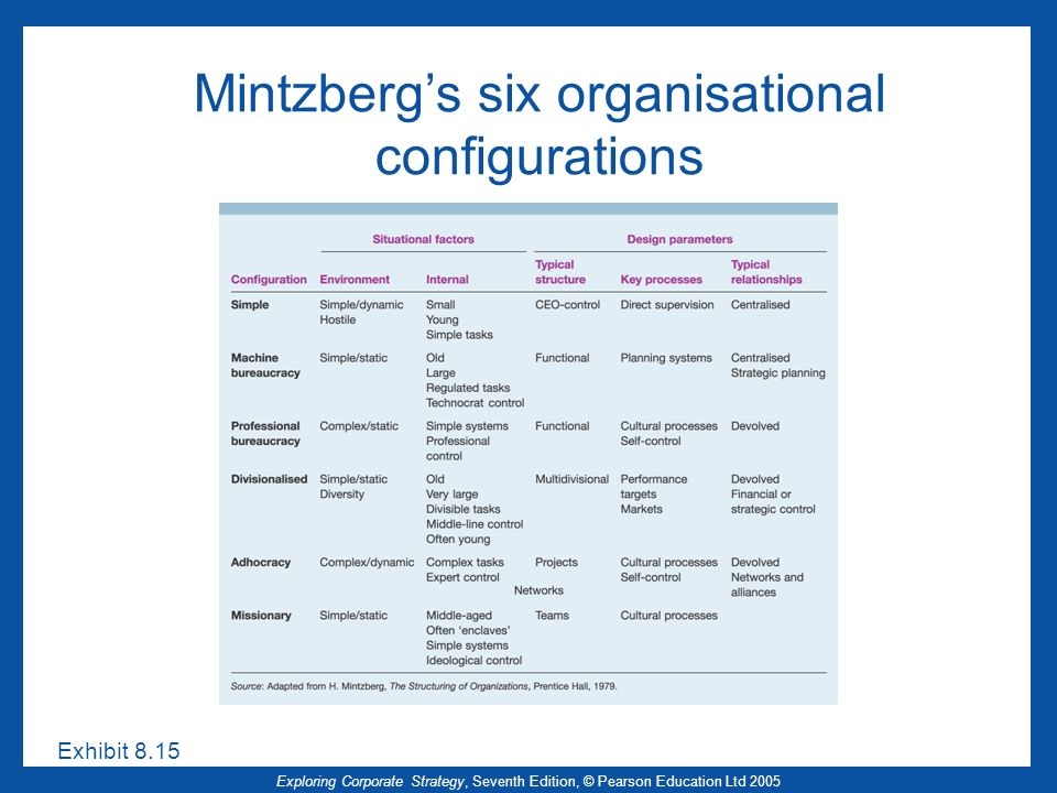 Exploring Corporate Strategy, Seventh Edition, © Pearson Education Ltd 2005 Mintzbergs six organisational configurations Exhibit 8.15