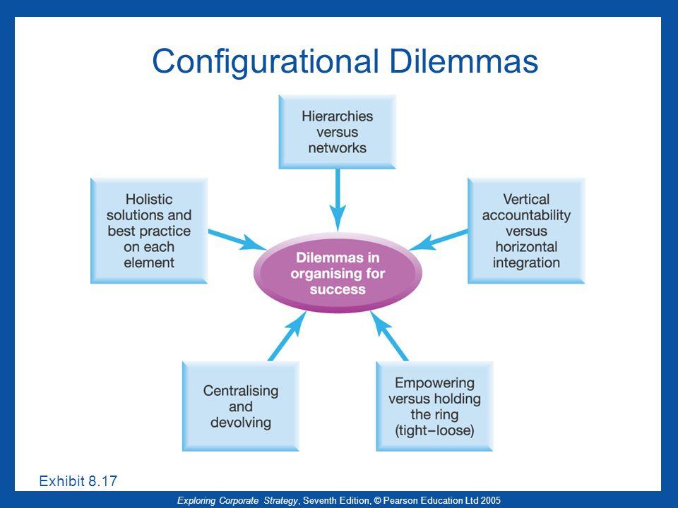 Exploring Corporate Strategy, Seventh Edition, © Pearson Education Ltd 2005 Configurational Dilemmas Exhibit 8.17