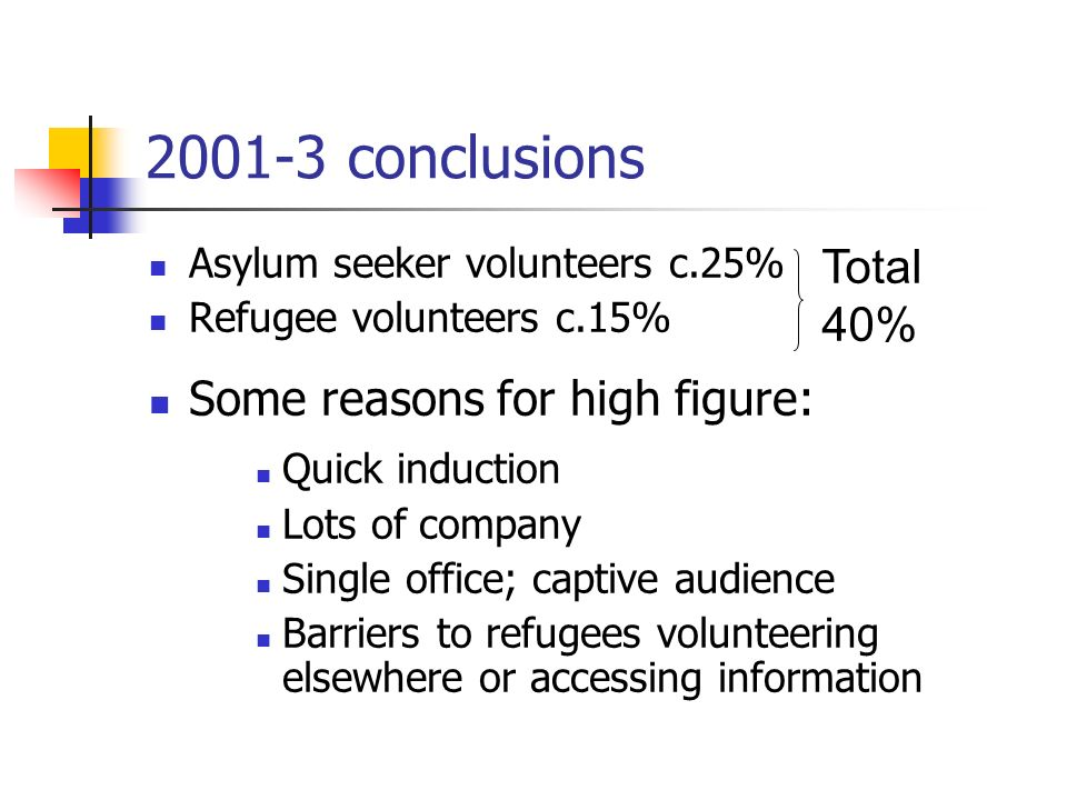 2001-3 conclusions Asylum seeker volunteers c.25% Refugee volunteers c.15% Some reasons for high figure: Quick induction Lots of company Single office; captive audience Barriers to refugees volunteering elsewhere or accessing information Total 40%