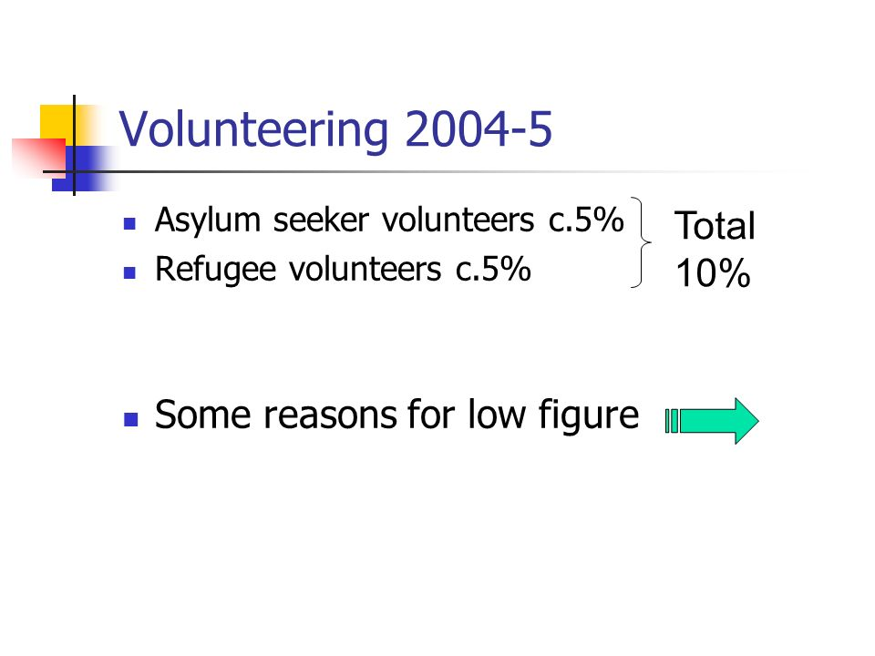Volunteering 2004-5 Asylum seeker volunteers c.5% Refugee volunteers c.5% Some reasons for low figure Total 10%
