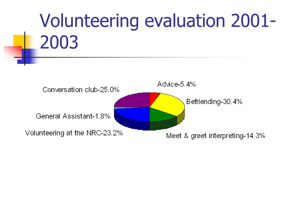 Volunteering evaluation 2001- 2003