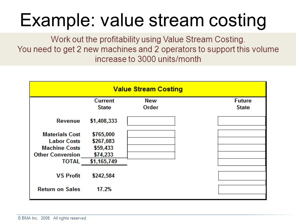Example: value stream costing Work out the profitability using Value Stream Costing.