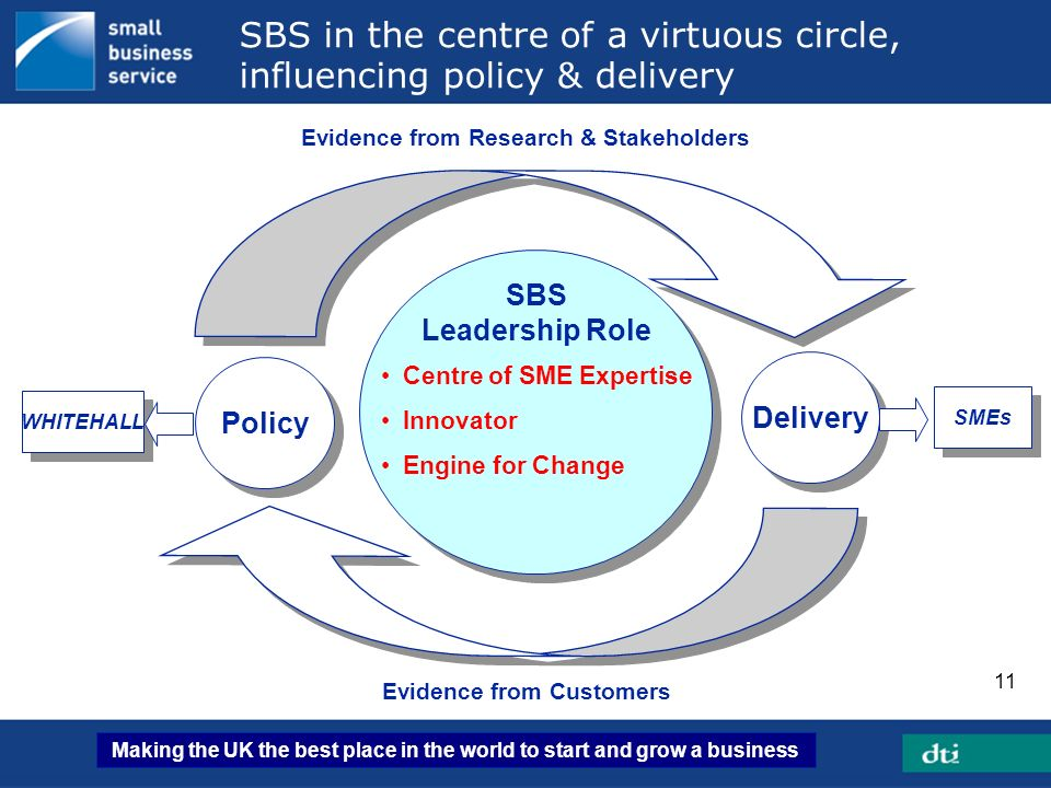 Making the UK the best place in the world to start and grow a business 11 SBS Leadership Role Policy Delivery Evidence from Research & Stakeholders Ev