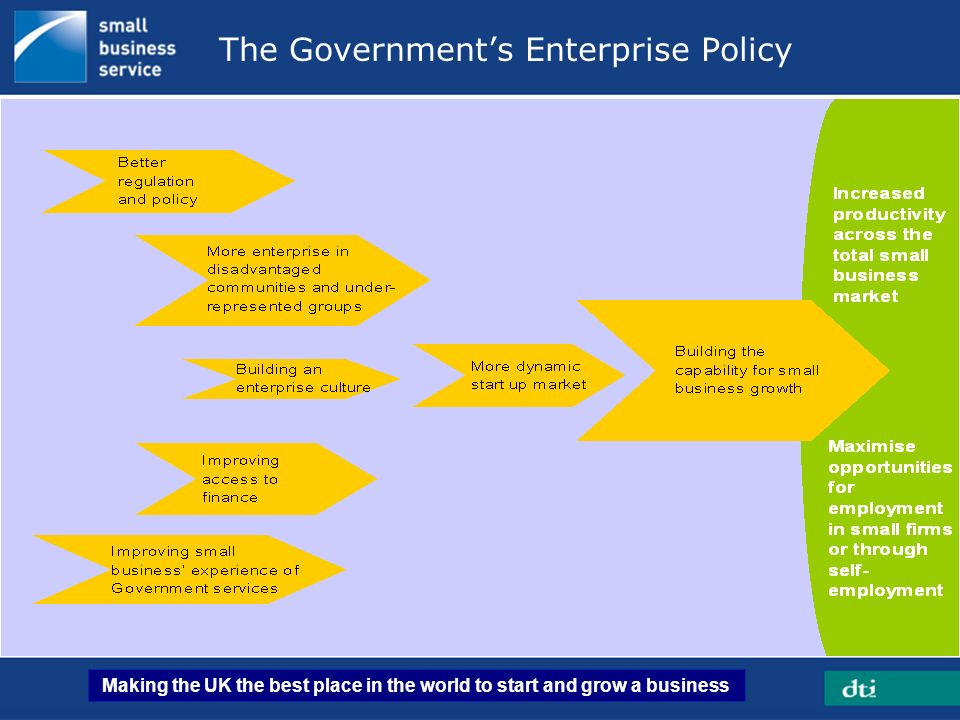 Making the UK the best place in the world to start and grow a business 12 The Governments Enterprise Policy
